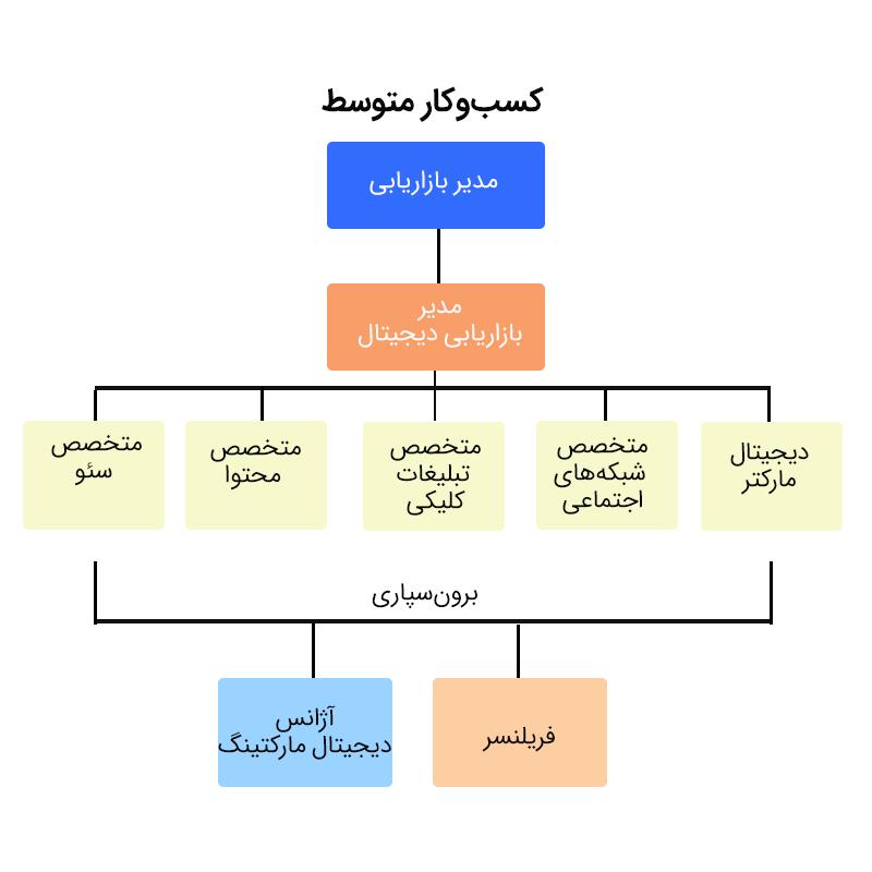 ساختار تیم دیجیتال مارکتینگ شرکت متوسط